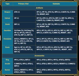 Artifact stats